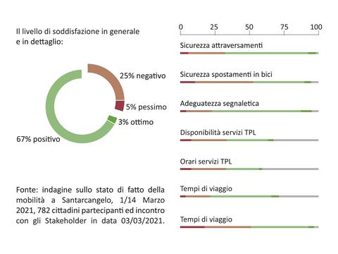 Grafici PUMS-01 (2).png
